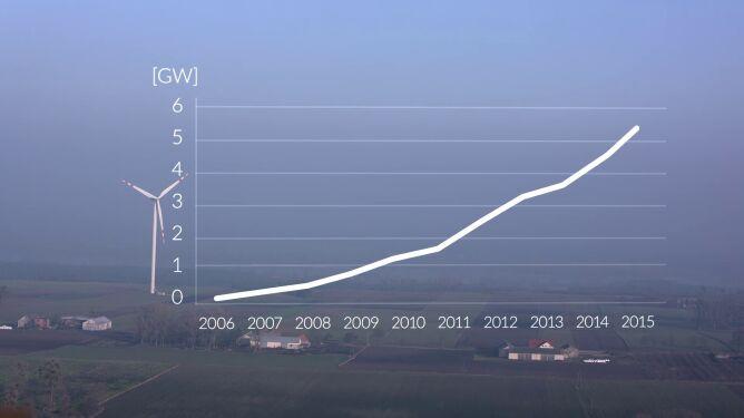 Wzrost wiatraków wytwarzających prąd elektrycznych w Polsce (WWF)