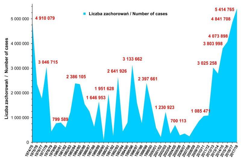Liczba zachorowań i podejrzeń zachorowań na grypę w sezonach (wrzesień-sierpień) 1974/5 - 2017/18 (pzh.gov.pl)